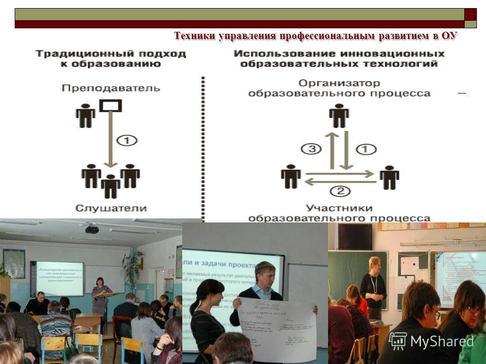 Техники управления профессиональным развитием в ОУ