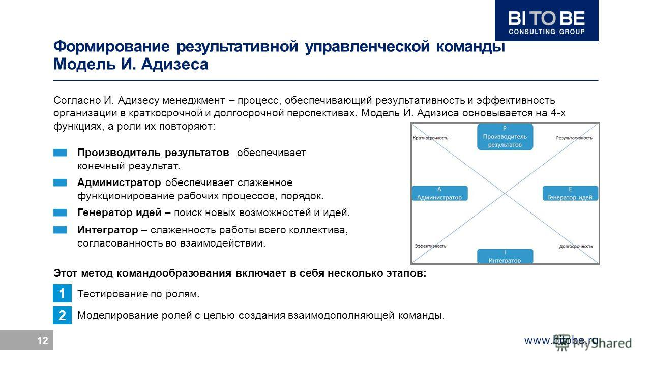 www.bitobe.ru 12 Согласно И. Адизесу менеджмент – процесс, обеспечивающий результативность и эффективность организации в краткосрочной и долгосрочной перспективах. Модель И. Адизиса основывается на 4-х функциях, а роли их повторяют: Производитель рез