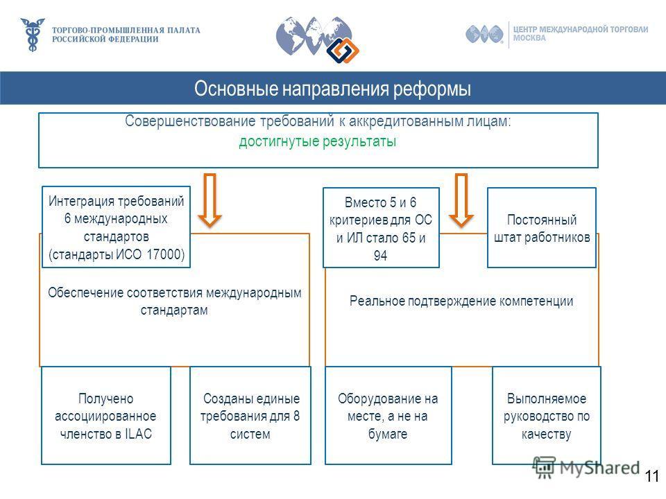 Совершенствование требований к аккредитованным лицам: достигнутые результаты Обеспечение соответствия международным стандартам Интеграция требований 6 международных стандартов (стандарты ИСО 17000) Получено ассоциированное членство в ILAC Реальное по