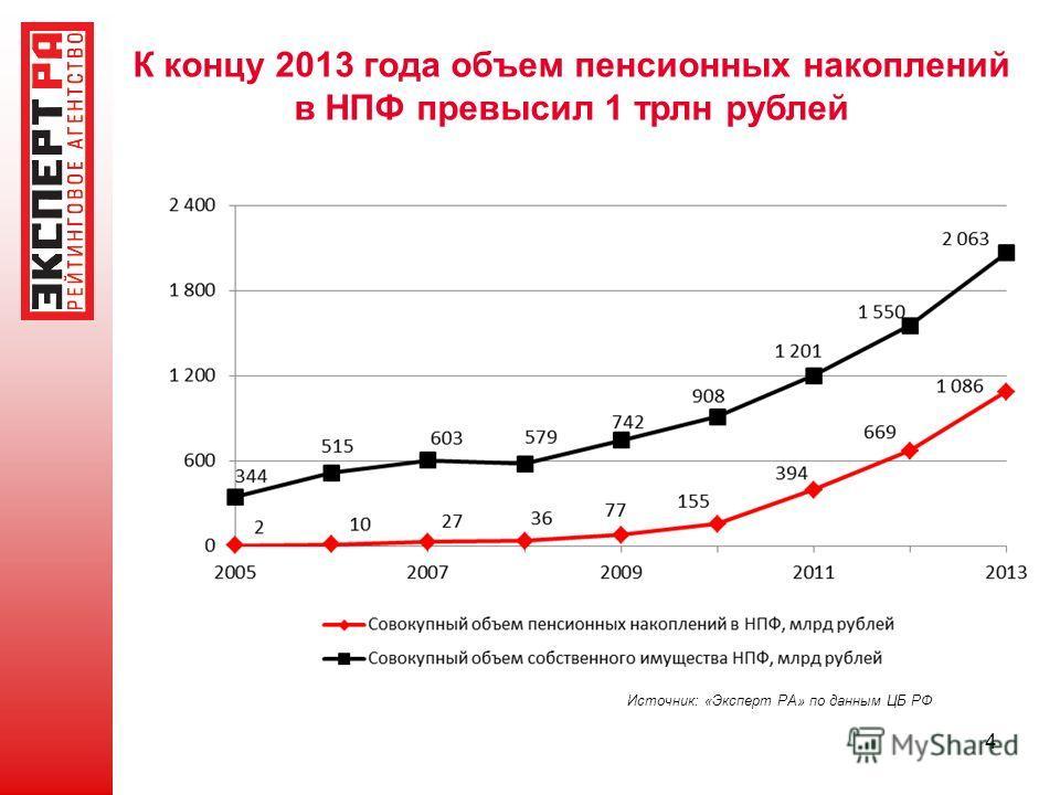 4 К концу 2013 года объем пенсионных накоплений в НПФ превысил 1 трлн рублей Источник: «Эксперт РА» по данным ЦБ РФ