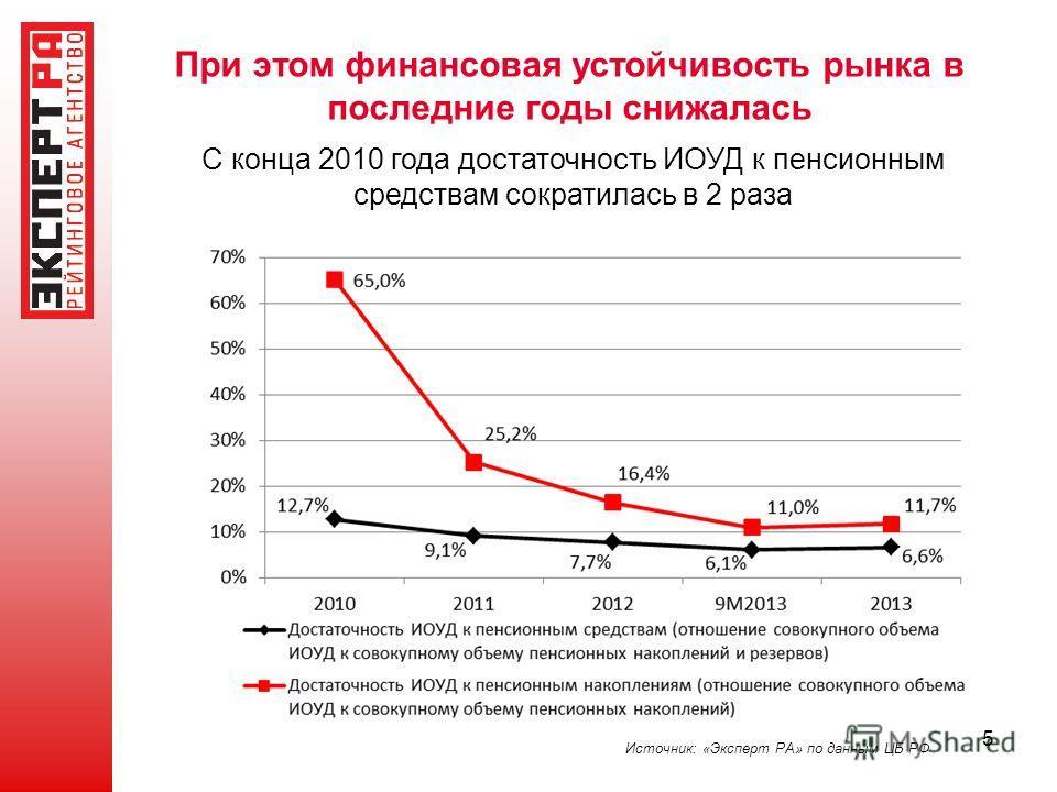 5 При этом финансовая устойчивость рынка в последние годы снижалась Источник: «Эксперт РА» по данным ЦБ РФ С конца 2010 года достаточность ИОУД к пенсионным средствам сократилась в 2 раза