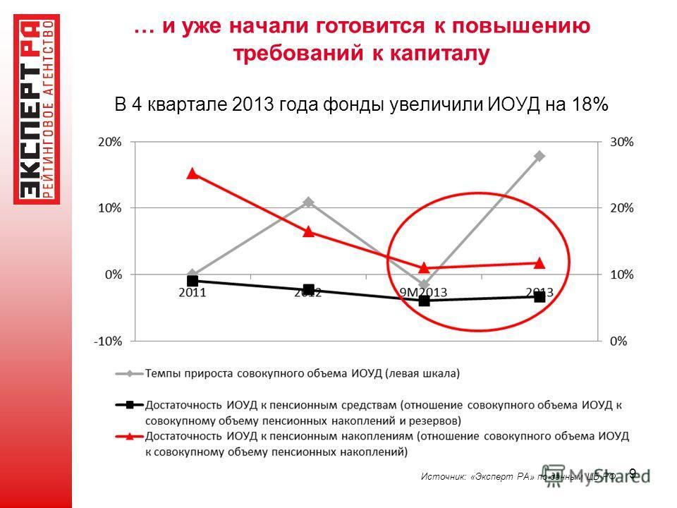 9 Источник: «Эксперт РА» по данным ЦБ РФ … и уже начали готовится к повышению требований к капиталу В 4 квартале 2013 года фонды увеличили ИОУД на 18%