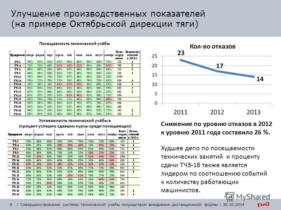 Улучшение производственных показателей (на примере Октябрьской дирекции тяги) 9 Успеваемость технической учёбы в (процент успешно сдавших курсы среди посещающих) Посещаемость технической учёбы Снижение по уровню отказов в 2012 к уровню 2011 года сост