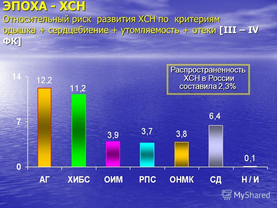 ЭПОХА - ХСН Относительный риск развития ХСН по критериям одышка + сердцебиение + утомляемость + отеки [III – IV ФК] Распространенность ХСН в России ХСН в России составила 2,3%