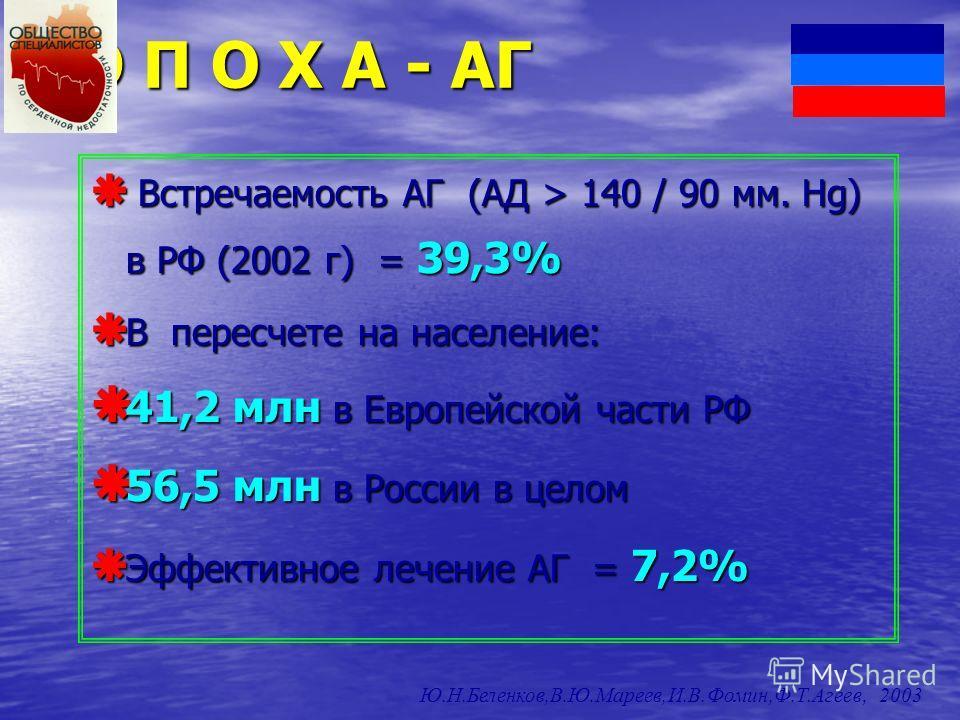Э П О Х А - АГ Встречаемость АГ (АД > 140 / 90 мм. Hg) в РФ (2002 г) = 39,3% Встречаемость АГ (АД > 140 / 90 мм. Hg) в РФ (2002 г) = 39,3% В пересчете на население: В пересчете на население: 41,2 млн в Европейской части РФ 41,2 млн в Европейской част
