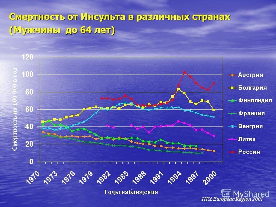 Смертность от Инсульта в различных странах (Мужчины до 64 лет) HFA European Region 2001