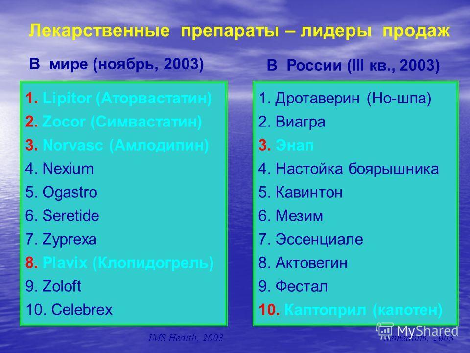 1. Lipitor (Аторвастатин) 2. Zocor (Симвастатин) 3. Norvasc (Амлодипин) 4. Nexium 5. Ogastro 6. Seretide 7. Zyprexa 8. Plavix (Клопидогрель) 9. Zoloft 10. Celebrex 1. Дротаверин (Но-шпа) 2. Виагра 3. Энап 4. Настойка боярышника 5. Кавинтон 6. Мезим 7