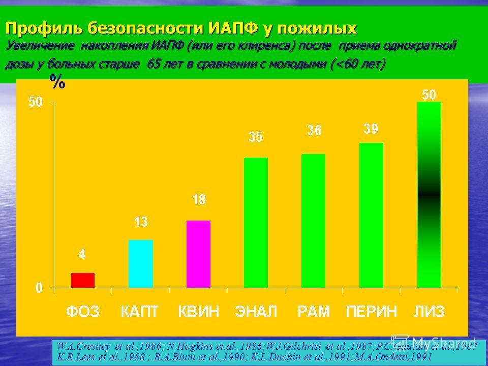 Профиль безопасности ИАПФ у пожилых Увеличение накопления ИАПФ (или его клиренса) после приема однократной дозы у больных старше 65 лет в сравнении с молодыми (