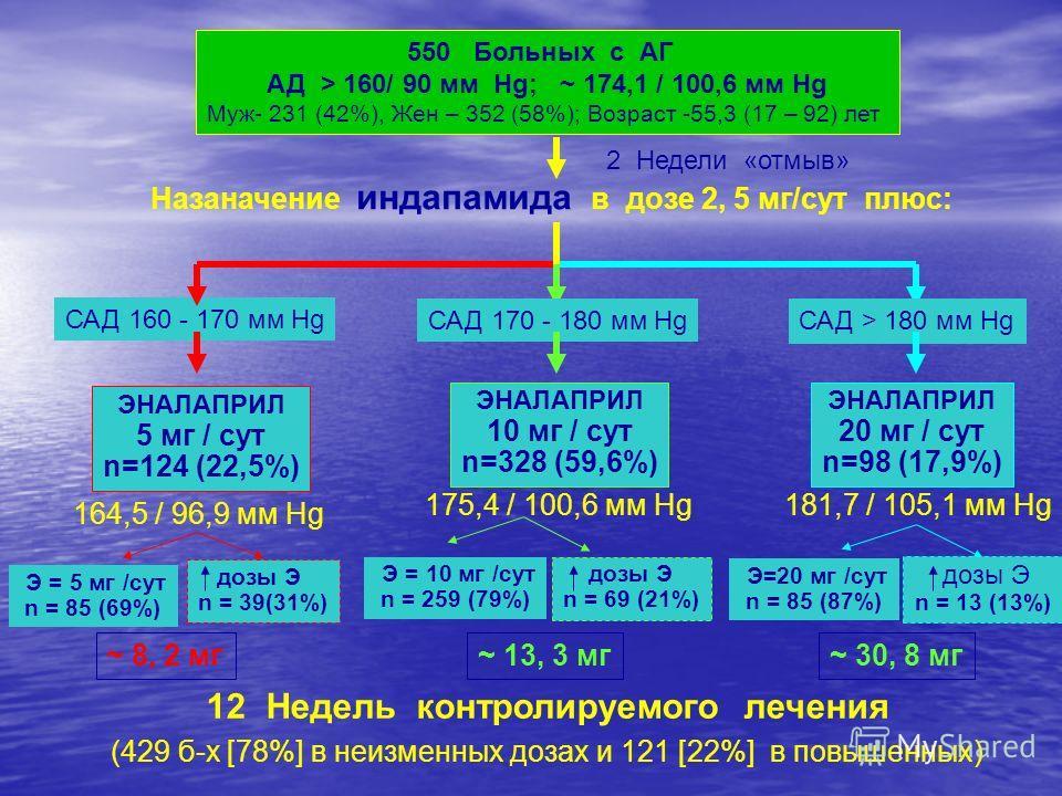 550 Больных с АГ АД > 160/ 90 мм Hg; ~ 174,1 / 100,6 мм Hg Муж- 231 (42%), Жен – 352 (58%); Возраст -55,3 (17 – 92) лет 2 Недели «отмыв» Назаначение индапамида в дозе 2, 5 мг/сут плюс: ЭНАЛАПРИЛ 5 мг / сут n=124 (22,5%) ЭНАЛАПРИЛ 10 мг / сут n=328 (5