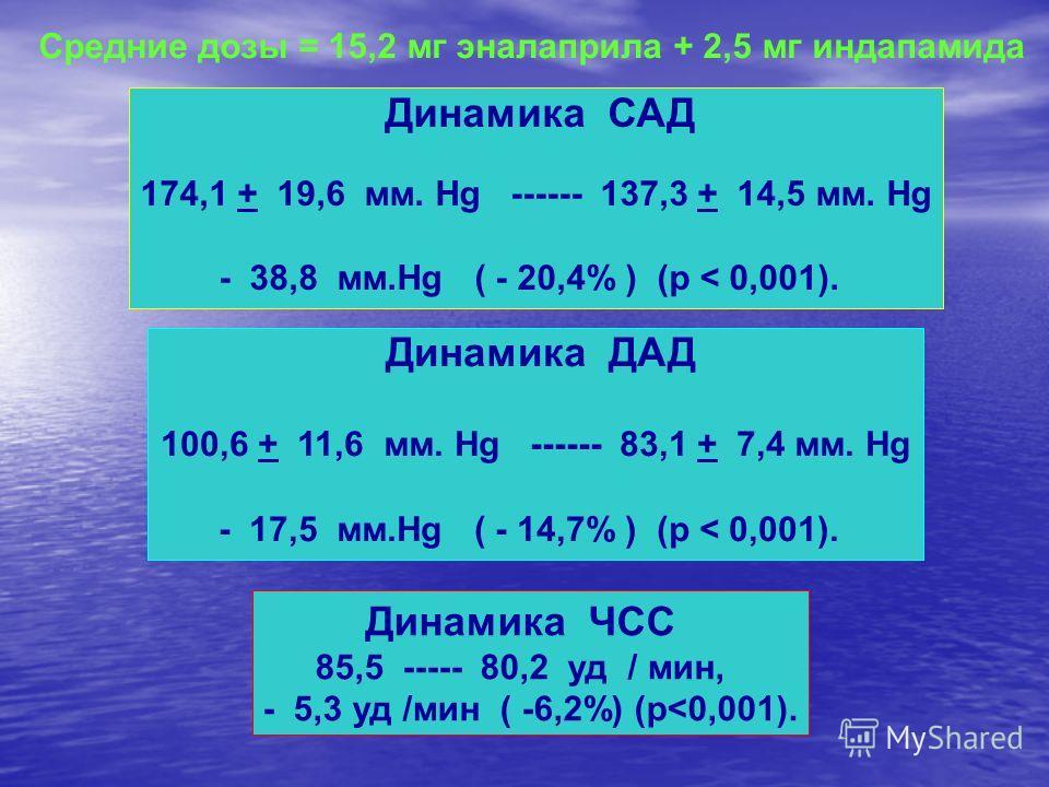 Динамика САД 174,1 + 19,6 мм. Hg ------ 137,3 + 14,5 мм. Hg - 38,8 мм.Hg ( - 20,4% ) (р < 0,001). Динамика ДАД 100,6 + 11,6 мм. Hg ------ 83,1 + 7,4 мм. Hg - 17,5 мм.Hg ( - 14,7% ) (р < 0,001). Средние дозы = 15,2 мг эналаприла + 2,5 мг индапамида Ди
