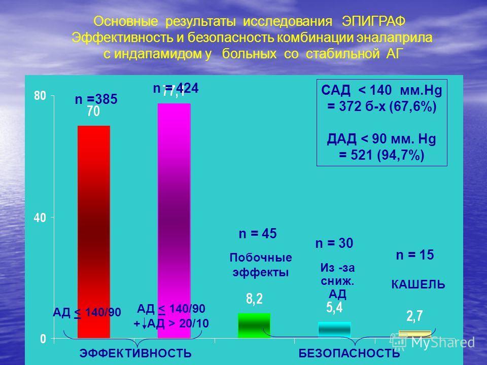 АД < 140/90 + АД > 20/10 Основные результаты исследования ЭПИГРАФ Эффективность и безопасность комбинации эналаприла с индапамидом у больных со стабильной АГ ЭФФЕКТИВНОСТЬ n =385 n = 424 n = 45 n = 30 n = 15 Побочные эффекты Из -за сниж. АД КАШЕЛЬ БЕ