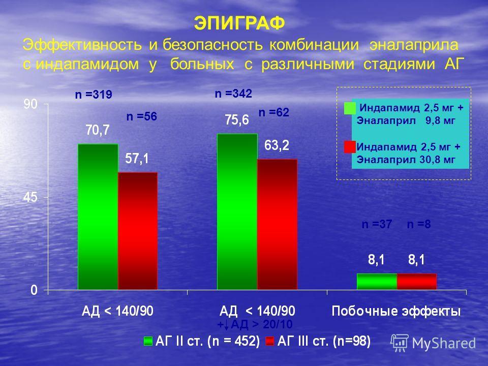 n =319 n =56 n =342 n =62 n =37 n =8 + АД > 20/10 ЭПИГРАФ Эффективность и безопасность комбинации эналаприла с индапамидом у больных c различными стадиями АГ Индапамид 2,5 мг + Эналаприл 9,8 мг Индапамид 2,5 мг + Эналаприл 30,8 мг