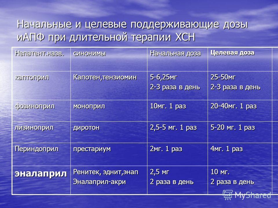 Начальные и целевые поддерживающие дозы иАПФ при длительной терапии ХСН Непатент.назв.синонимы Начальная доза Целевая доза каптоприл Капотен,тензиомин 5-6,25 мг 2-3 раза в день 25-50 мг фозиноприлмоноприл 10 мг. 1 раз 20-40 мг. 1 раз лизиноприлдирото