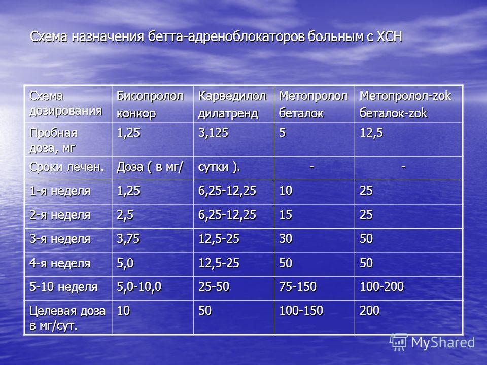 Схема назначения бетта-адреноблокаторов больным с ХСН Схема дозирования Бисопрололконкор КарведилолдилатрендМетопрололбеталок Метопролол-zok беталок-zok Пробная доза, мг 1,253,125512,5 Сроки лечен. Доза ( в мг/ сутки ). - - 1-я неделя 1,256,25-12,251
