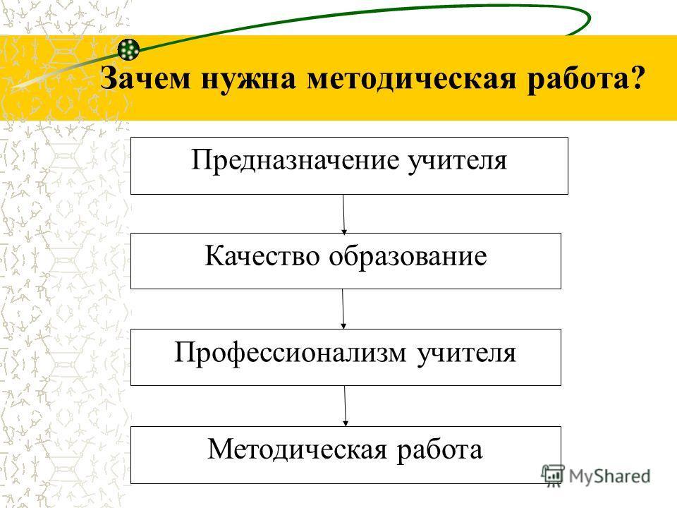 Зачем нужна методическая работа? Предназначение учителя Качество образование Профессионализм учителя Методическая работа