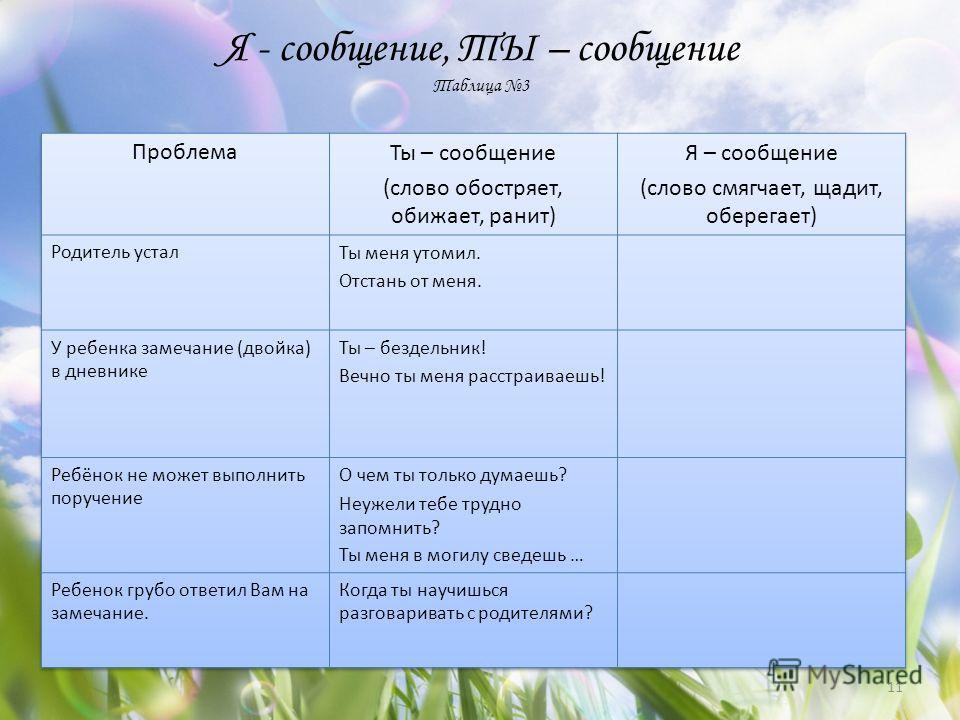 Я - сообщение, ТЫ – сообщение Таблица 3 11