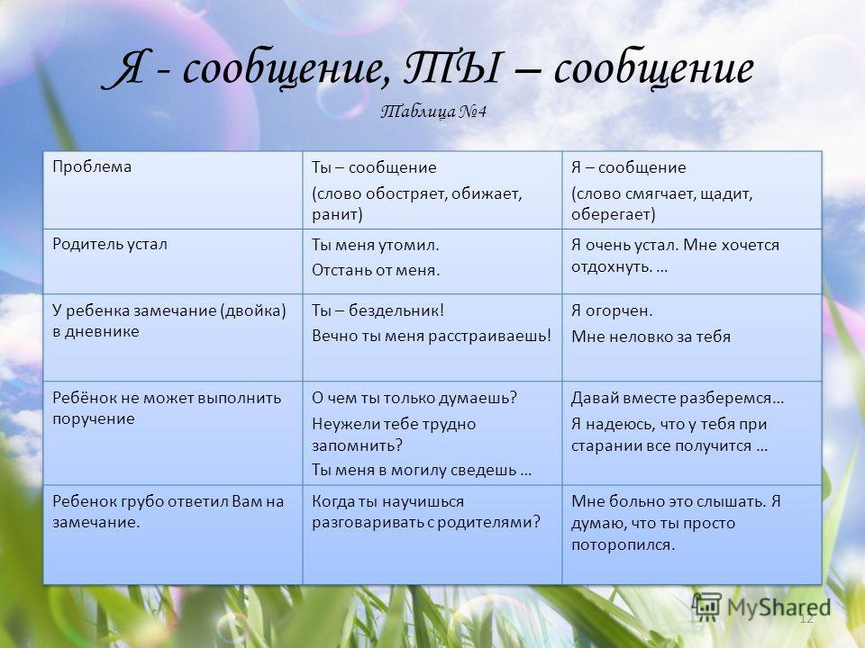 Я - сообщение, ТЫ – сообщение Таблица 4 12