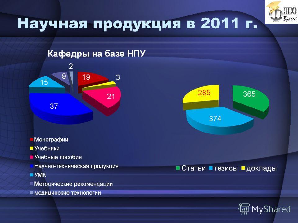 Научная продукция в 2011 г.