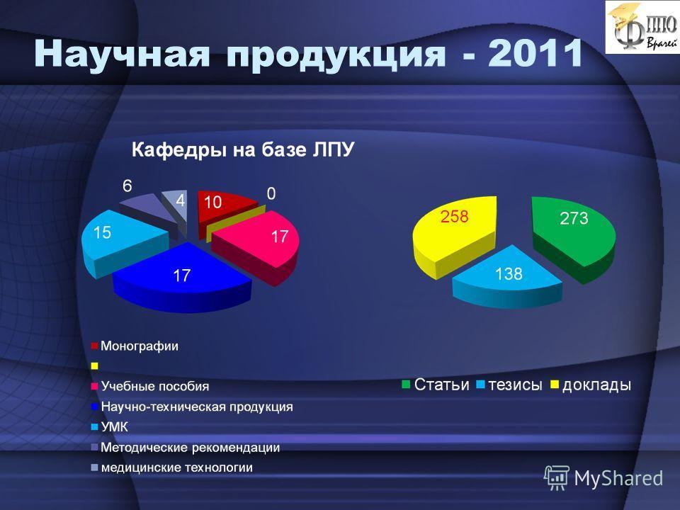 Научная продукция - 2011