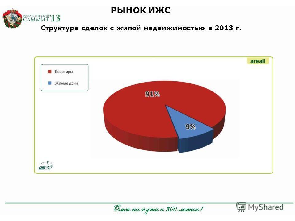 РЫНОК ИЖС Структура сделок с жилой недвижимостью в 2013 г.
