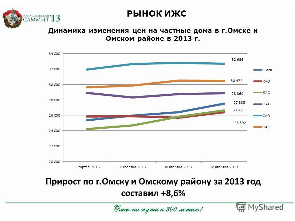 РЫНОК ИЖС Динамика изменения цен на частные дома в г.Омске и Омском районе в 2013 г. Прирост по г.Омску и Омскому району за 2013 год составил +8,6%