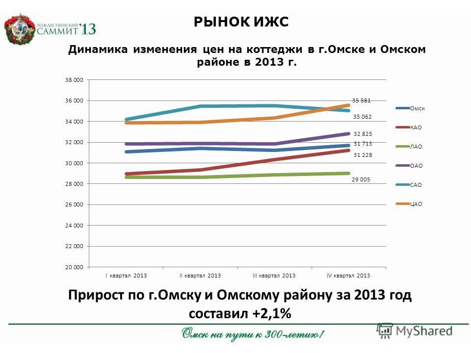 РЫНОК ИЖС Динамика изменения цен на коттеджи в г.Омске и Омском районе в 2013 г. Прирост по г.Омску и Омскому району за 2013 год составил +2,1%