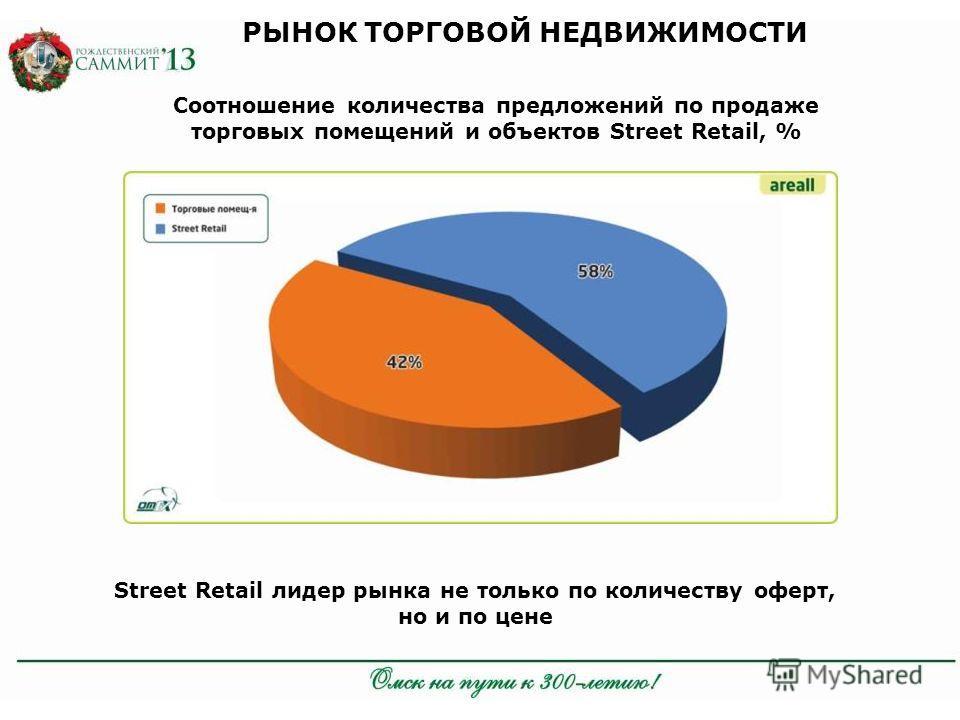 Соотношение количества предложений по продаже торговых помещений и объектов Street Retail, % Street Retail лидер рынка не только по количеству оферт, но и по цене