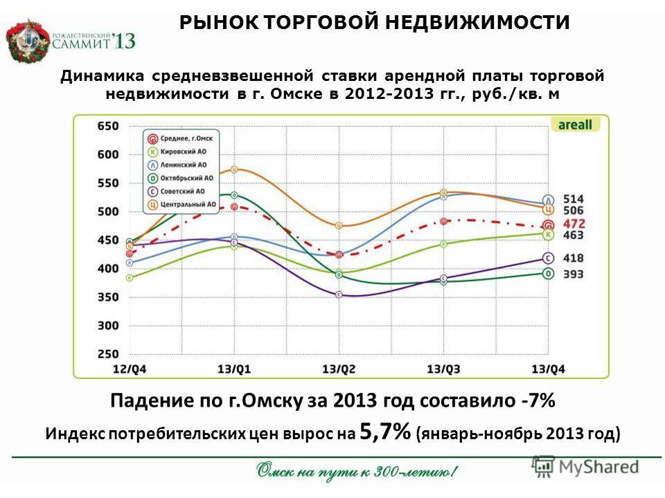 РЫНОК ТОРГОВОЙ НЕДВИЖИМОСТИ Динамика средневзвешенной ставки арендной платы торговой недвижимости в г. Омске в 2012-2013 гг., руб./кв. м Падение по г.Омску за 2013 год составило -7% Индекс потребительских цен вырос на 5,7% (январь-ноябрь 2013 год)