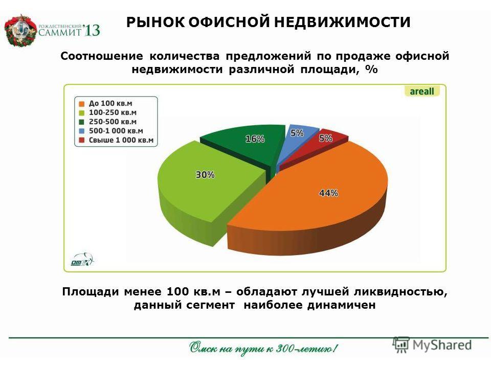 Соотношение количества предложений по продаже офисной недвижимости различной площади, % Площади менее 100 кв.м – обладают лучшей ликвидностью, данный сегмент наиболее динамичен