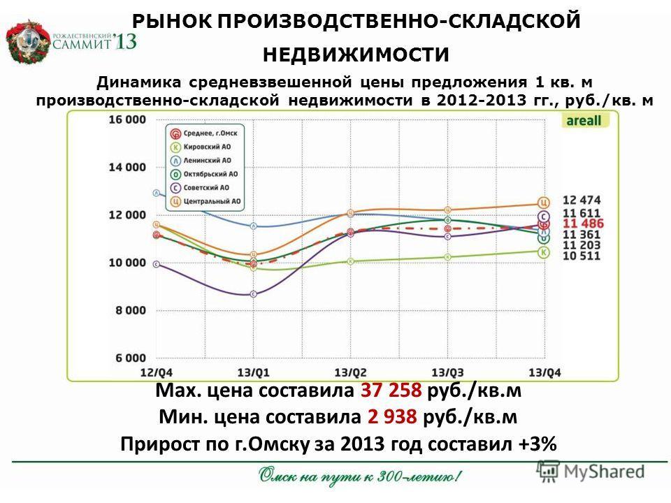 РЫНОК ПРОИЗВОДСТВЕННО-СКЛАДСКОЙ НЕДВИЖИМОСТИ Динамика средневзвешенной цены предложения 1 кв. м производственно-складской недвижимости в 2012-2013 гг., руб./кв. м Мах. цена составила 37 258 руб./кв.м Мин. цена составила 2 938 руб./кв.м Прирост по г.О