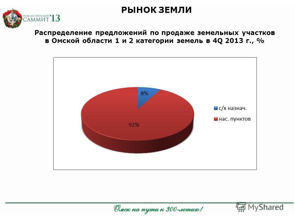 Распределение предложений по продаже земельных участков в Омской области 1 и 2 категории земель в 4Q 2013 г., %