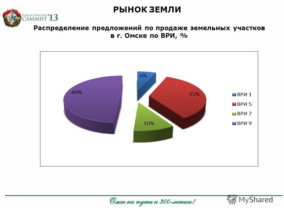 РЫНОК ЗЕМЛИ Распределение предложений по продаже земельных участков в г. Омске по ВРИ, %