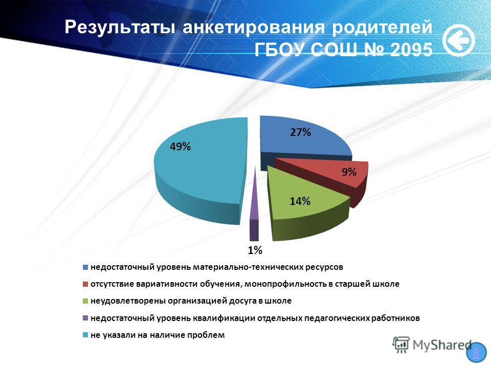 Результаты анкетирования родителей ГБОУ СОШ 2095 8