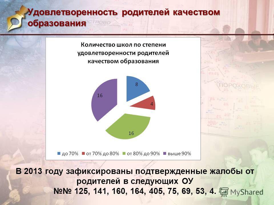Удовлетворенность родителей качеством образования В 2013 году зафиксированы подтвержденные жалобы от родителей в следующих ОУ 125, 141, 160, 164, 405, 75, 69, 53, 4.
