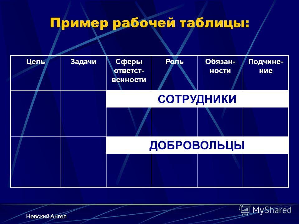 Пример рабочей таблицы: Цель ЗадачиСферы ответст- венности Роль Обязан- ности Подчине- ние СОТРУДНИКИ ДОБРОВОЛЬЦЫ