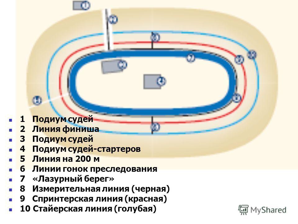 1 Подиум судей 2 Линия финиша 3 Подиум судей 4 Подиум судей-стартеров 5 Линия на 200 м 6 Линии гонок преследования 7 «Лазурный берег» 8 Измерительная линия (черная) 9 Спринтерская линия (красная) 10 Стайерская линия (голубая)