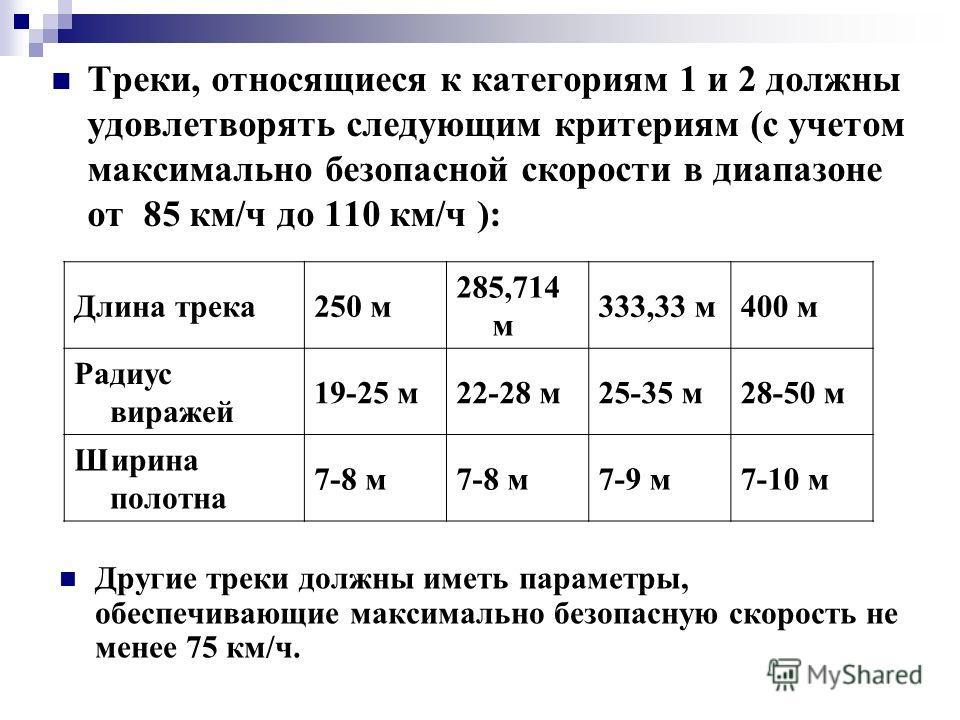 Треки, относящиеся к категориям 1 и 2 должны удовлетворять следующим критериям (с учетом максимально безопасной скорости в диапазоне от 85 км/ч до 110 км/ч ): Длина трека 250 м 285,714 м 333,33 м 400 м Радиус виражей 19-25 м 22-28 м 25-35 м 28-50 м Ш