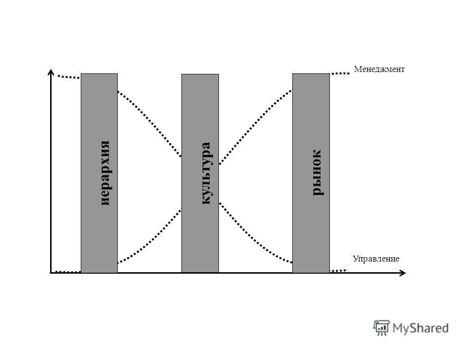 иерархия культура рынок Управление Менеджмент