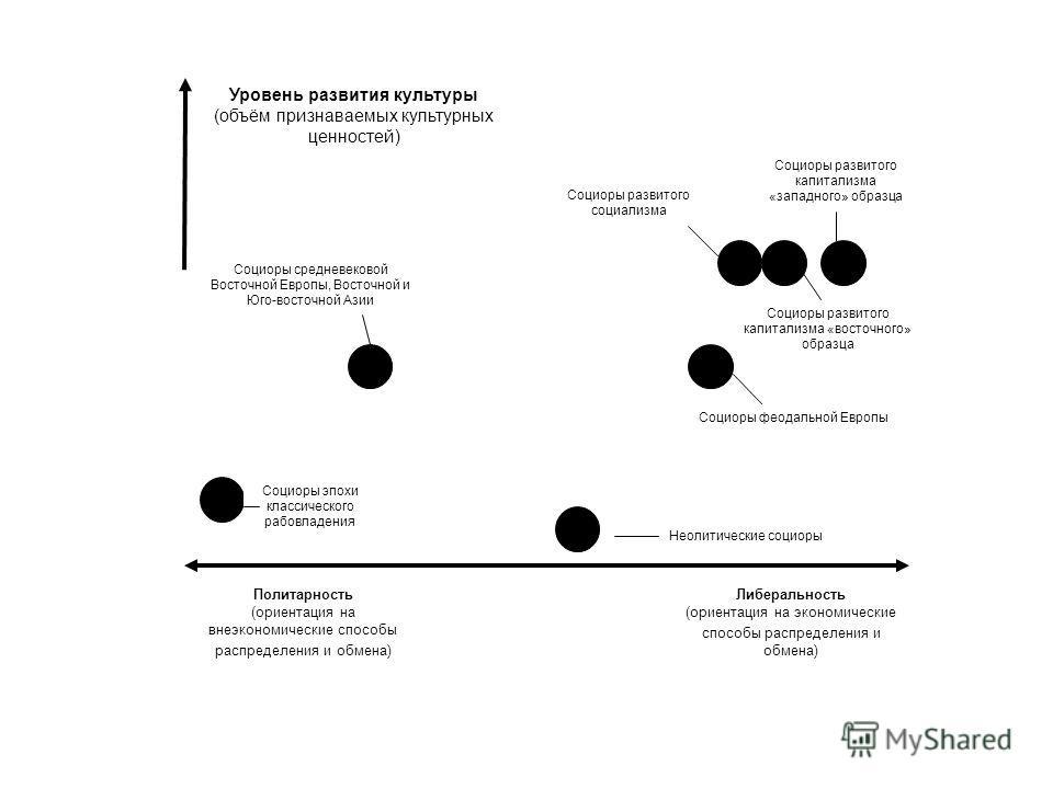 Либеральность (ориентация на экономические способы распределения и обмена) Политарность (ориентация на внеэкономические способы распределения и обмена) Социоры эпохи классического рабовладения Социоры средневековой Восточной Европы, Восточной и Юго-в