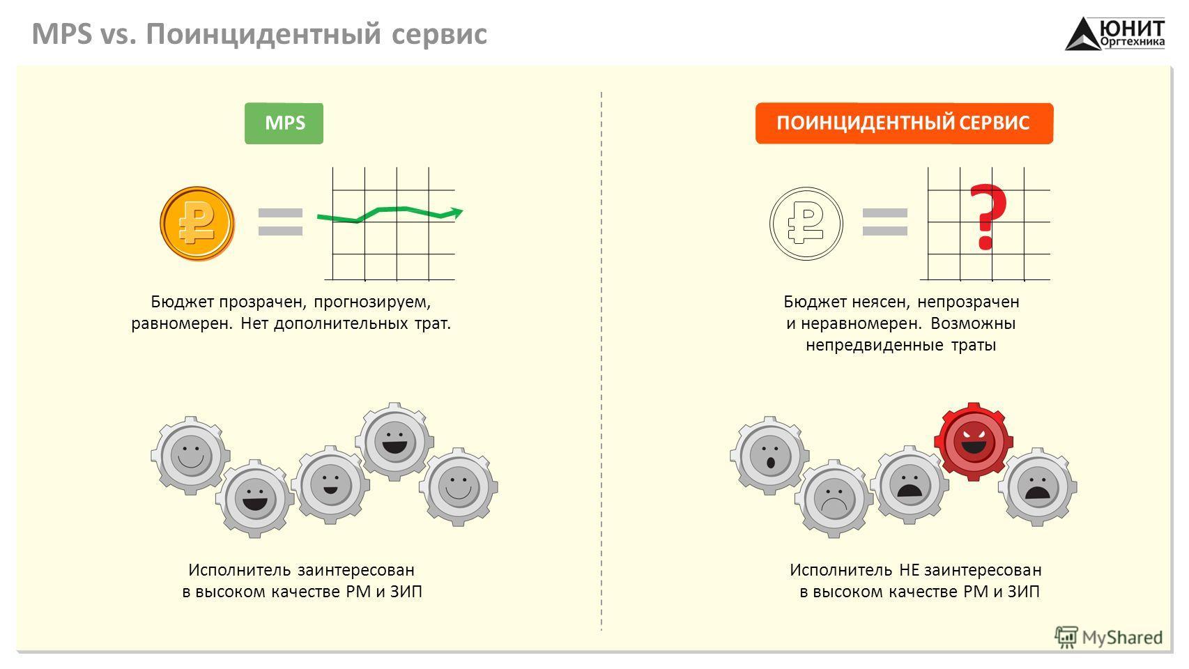 MPS vs. Поинцидентный сервис Исполнитель заинтересован в высоком качестве РМ и ЗИП Исполнитель НЕ заинтересован в высоком качестве РМ и ЗИП Бюджет прозрачен, прогнозируем, равномерен. Нет дополнительных трат. Бюджет неясен, непрозрачен и неравномерен
