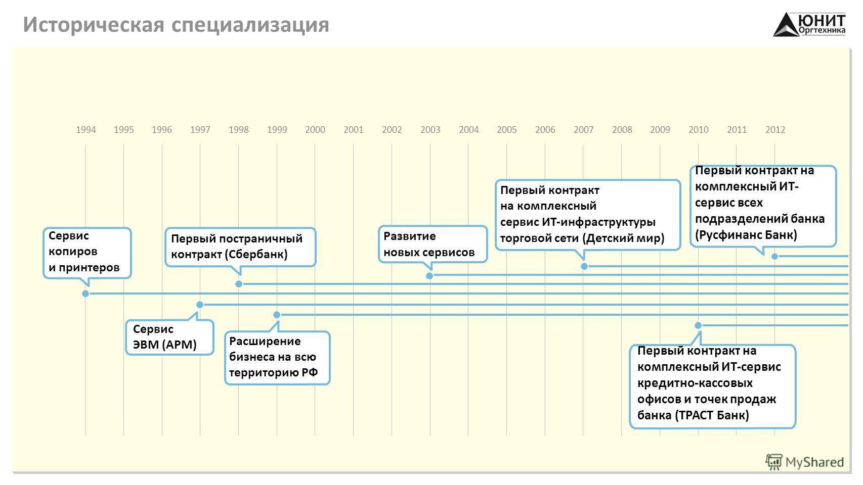 Историческая специализация 1995199419961997199819992000200120022003200420052006200720082009201020112012 Сервис копиров и принтеров Сервис ЭВМ (АРМ) Первый постраничный контракт (Сбербанк) Расширение бизнеса на всю территорию РФ Первый контракт на ком