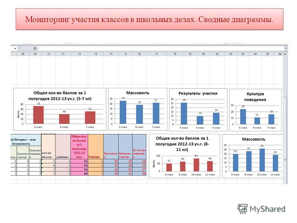 Мониторинг участия классов в школьных делах. Сводные диаграммы.