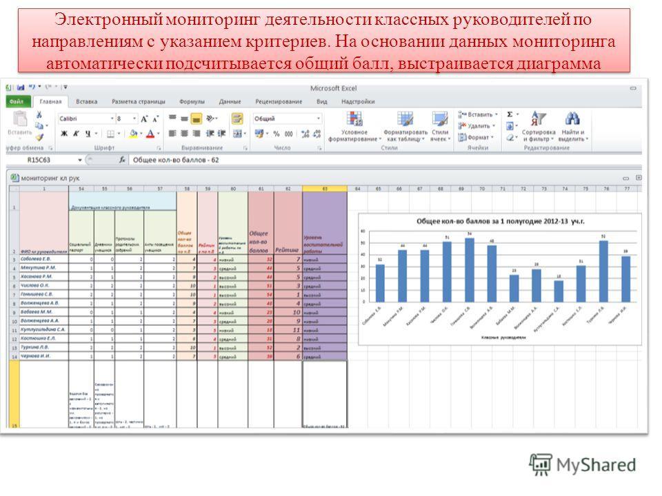 Электронный мониторинг деятельности классных руководителей по направлениям с указанием критериев. На основании данных мониторинга автоматически подсчитывается общий балл, выстраивается диаграмма