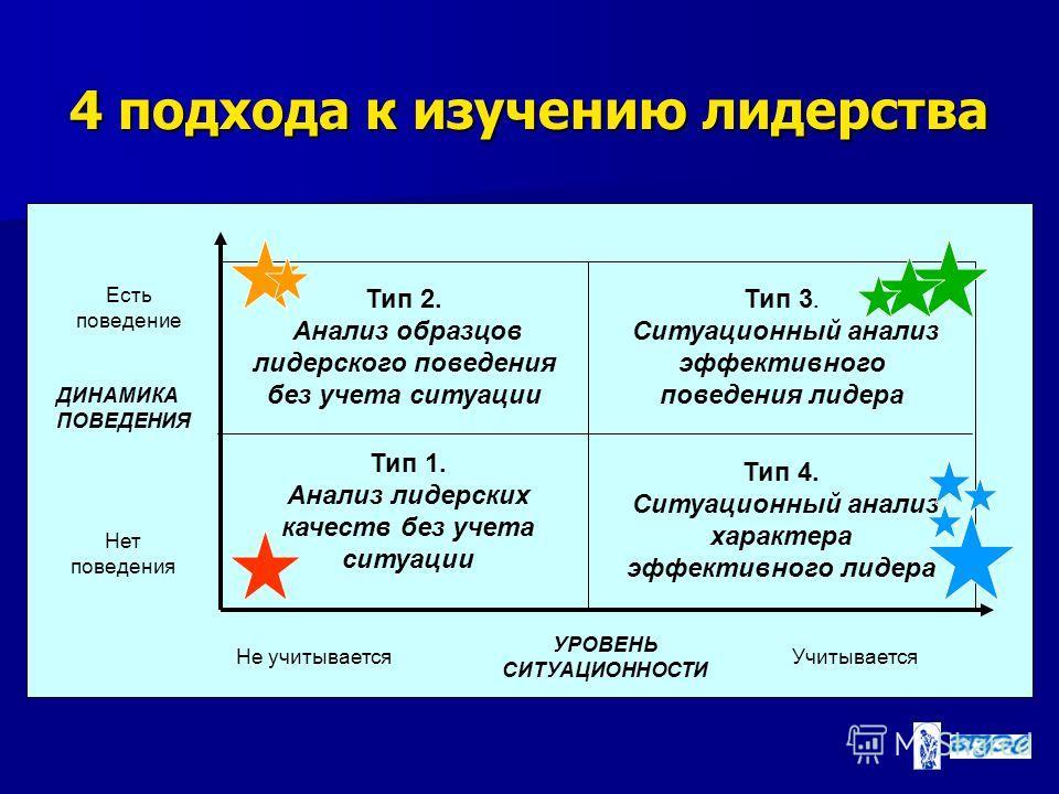 4 подхода к изучению лидерства Тип 1. Анализ лидерских качеств без учета ситуации УРОВЕНЬ СИТУАЦИОННОСТИ Не учитывается Учитывается ДИНАМИКА ПОВЕДЕНИЯ Есть поведение Нет поведения Тип 2. Анализ образцов лидерского поведения без учета ситуации Тип 3.