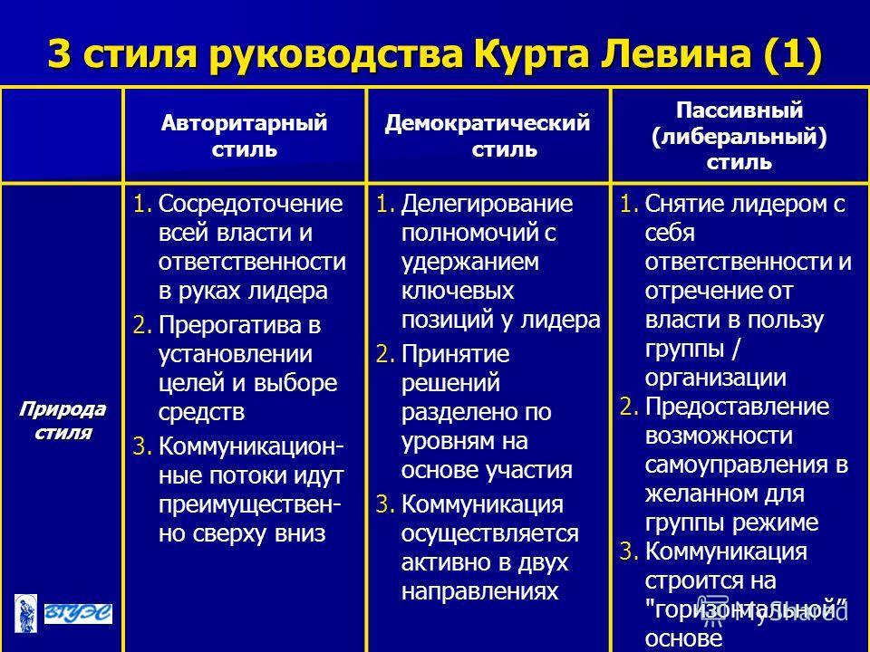 3 стиля руководства Курта Левина (1) Авторитарный стиль Демократический стиль Пассивный (либеральный) стиль Природа стиля 1. Сосредоточение всей власти и ответственности в руках лидера 2. Прерогатива в установлении целей и выборе средств 3.Коммуникац