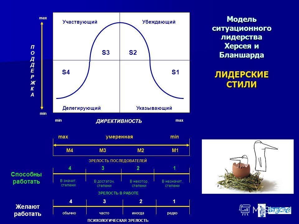 Модель ситуационного лидерства Херсея и Бланшарда ЛИДЕРСКИЕ СТИЛИ обычночасто иногда редко 4321 ПСИХОЛОГИЧЕСКАЯ ЗРЕЛОСТЬ В значит. степени В достаточ. степени В некотор. степени В незначит. степени 4321 М4М3М2М1 max умеренная min ЗРЕЛОСТЬ ПОСЛЕДОВАТЕ