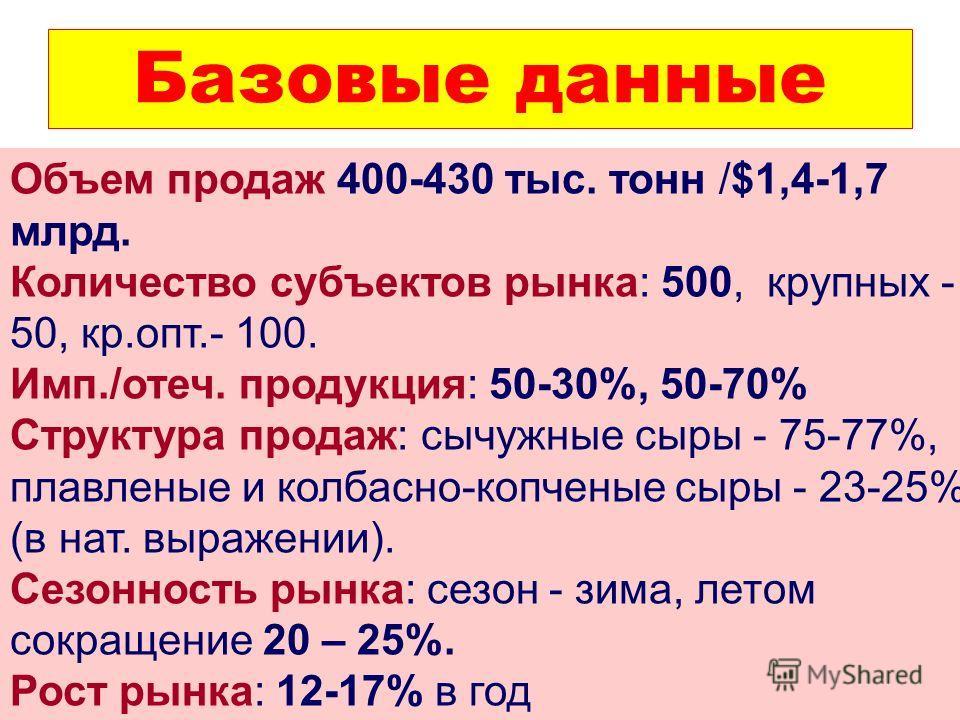 Базовые данные Объем продаж 400-430 тыс. тонн /$1,4-1,7 млрд. Количество субъектов рынка: 500, крупных - 50, кр.опт.- 100. Имп./отеч. продукция: 50-30%, 50-70% Структура продаж: сычужные сыры - 75-77%, плавленые и колбасно-копченые сыры - 23-25% (в н