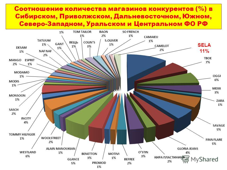 SELA 11% ТВОЕ 7% GLANCE 5% BENETTON 3% PROMOD 1% MOTIVI 1% BEFREE 2% OSTIN 3% КИРА ПЛАСТИНИНА 2% GLORIA JEANS 4% FINN FLARE 5% SAVAGE 5% MEXX 3% ZARA 1% OGGI 6% MONSOON 1% SASCH 2% INCITY 4% TOMMY HILFIGER 1% WESTLAND 6% WOOLSTREET 2% ALAIN MANOUKIAN