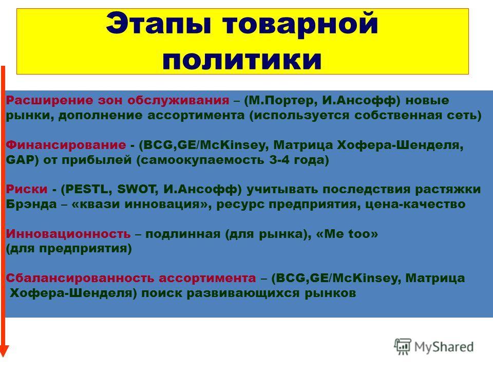 Этапы товарной политики Расширение зон обслуживания – (М.Портер, И.Ансофф) новые рынки, дополнение ассортимента (используется собственная сеть) Финансирование - (BCG,GE/McKinsey, Матрица Хофера-Шенделя, GAP) от прибылей (самоокупаемость 3-4 года) Рис