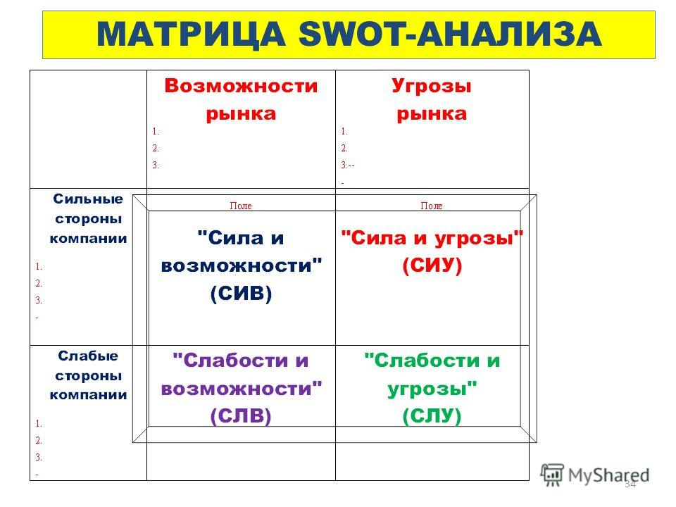 34 МАТРИЦА SWOT-АНАЛИЗА